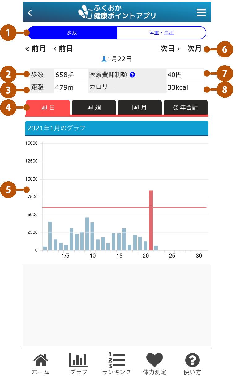 アプリの機能 グラフ